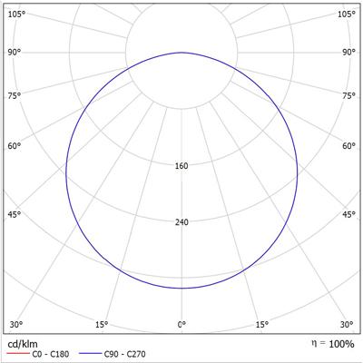 ATEX LED LINE 1000 Photometric Data