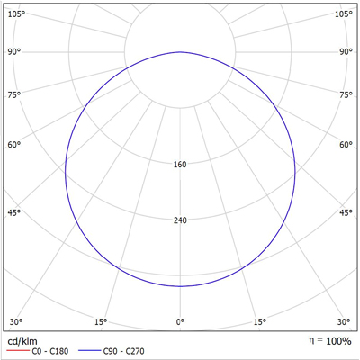 ATEX LED LINE 1300 Photometric Data
