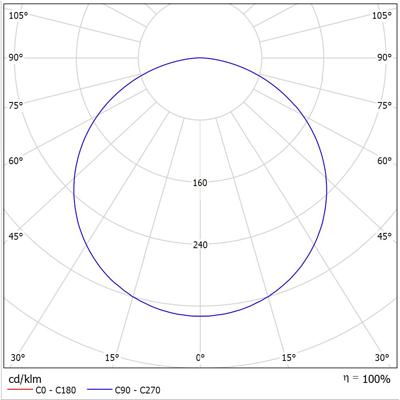 ATEX LED LINE 400 Photometric Data