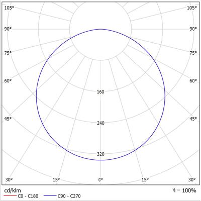 ATEX LED LINE 800 Photometric Data